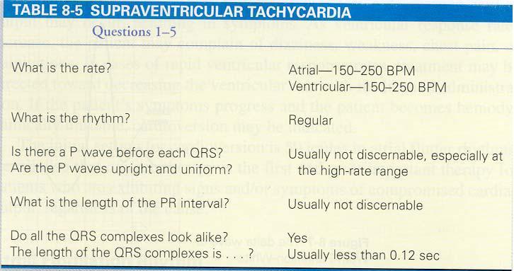 Understanding Cardiac Arrhythmias Phlebotomy Career Training