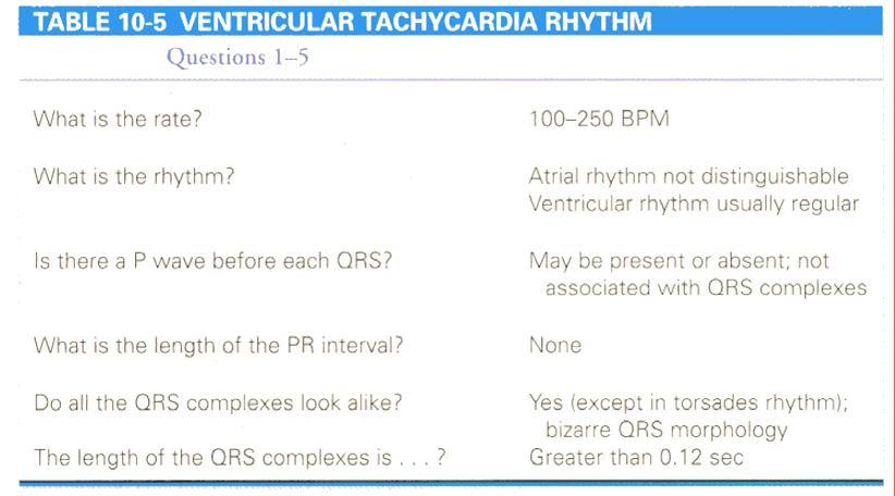Understanding Cardiac Arrhythmias Copy Phlebotomy Career Training